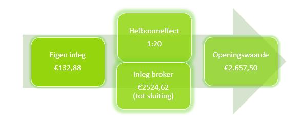 Online aandelen handelen van SBM Offshore Hefboom
