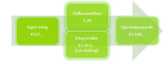 Verstandig aandelen kopen Aegon hefboom