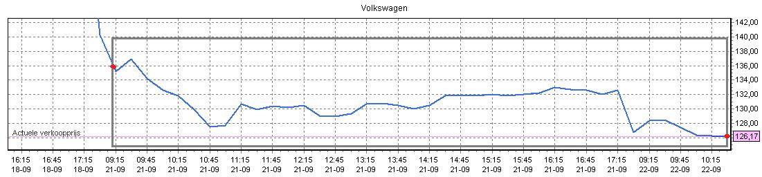 Winst in handelen op een koersdaling Volkswagen kooersverloop