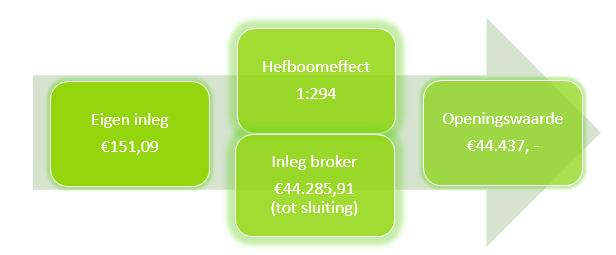 Indexbeleggen in de AEX Hefboom