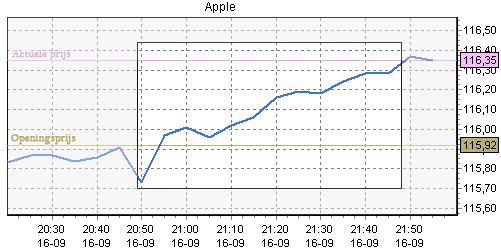 Mobiel beleggen in Apple Koersverloop