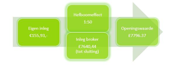 Online beleggen op de beurs in Lloyds hefboom