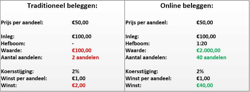Figuur 1: Beleggen op Randstad – Traditioneel versus online beleggen. Klik om te vergroten.