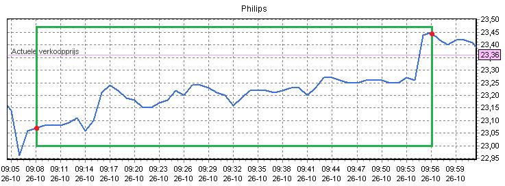 Figuur 3: Winst met daghandelen Philips – Koersverloop. Klik om te vergroten.