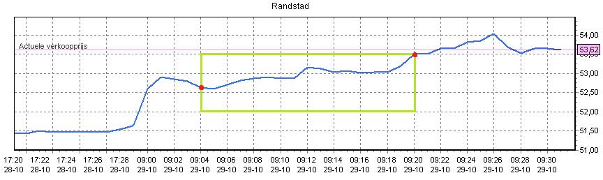 Figuur 3: Beleggen op Randstad – Koersverloop. Klik om te vergroten.