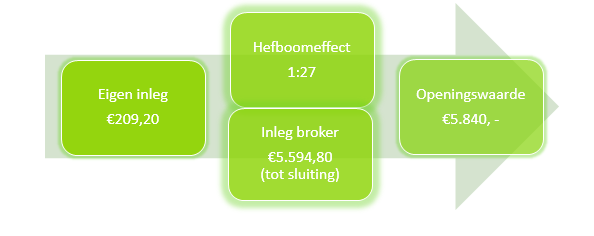 Thuis aandelen kopen via een online beleggingsprogramma Hefboom