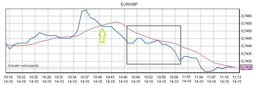 forex beleggen in de euro pond koers Koersverloop