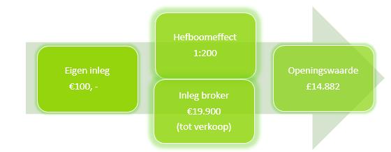 forex beleggen in de euro pond koers hefboom