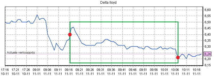 Figuur 3: Beleggen met 100 euro op Delta Lloyd – Koersverloop. Klik om te vergroten.