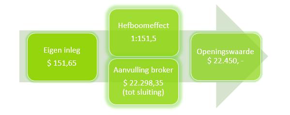 Figuur 2: Beginnen met beleggen in olie – Hefboomeffect. Klik om te vergroten.