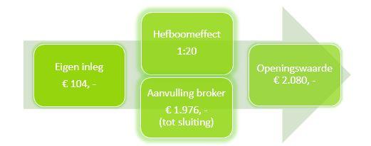Voorbeeld beleggen met kleine bedragen Hefboomeffect