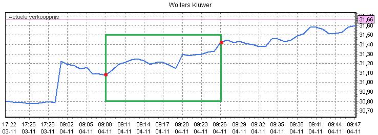 Figuur 3: Beleggen via internet op Wolters Kluwer – Koersverloop. Klik om te vergroten.