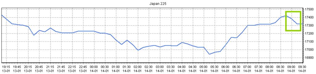 KoersverloopJapan
