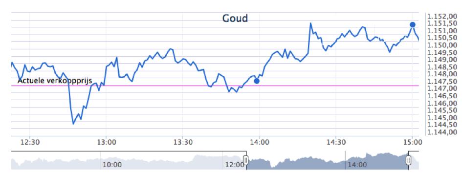 beleggen in goud 2.1