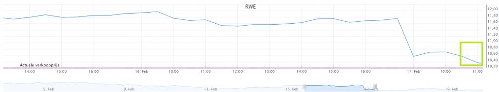 Online beleggen in aandelen RWE