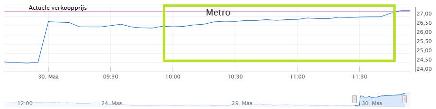 Koersverloop Metro