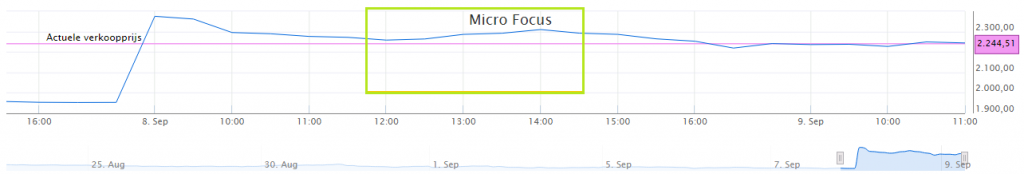 micro-focus-koersverloop
