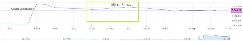micro-focus-koersverloop