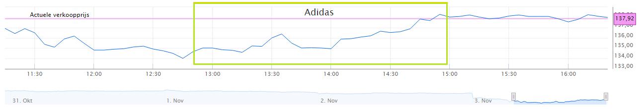 Adidas koersverloop