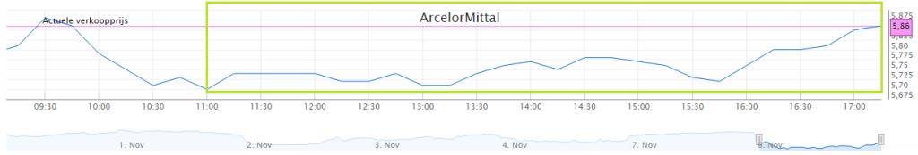 ArcelorMittal koersverloop