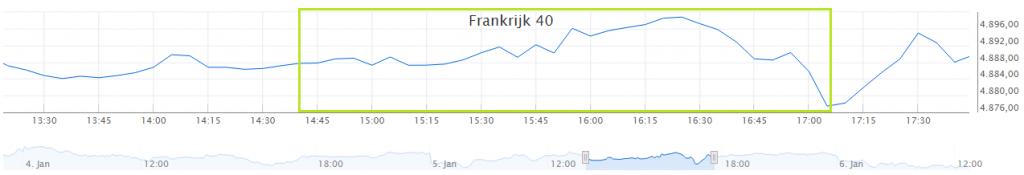 Franse index koersverloop