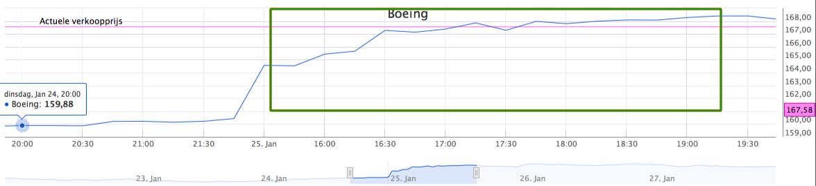 Boeing koersverloop