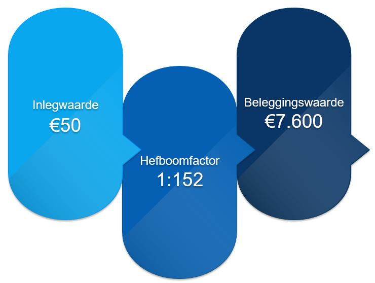 Beleggen met kleine bedragen in aardgas - hefboomeffect